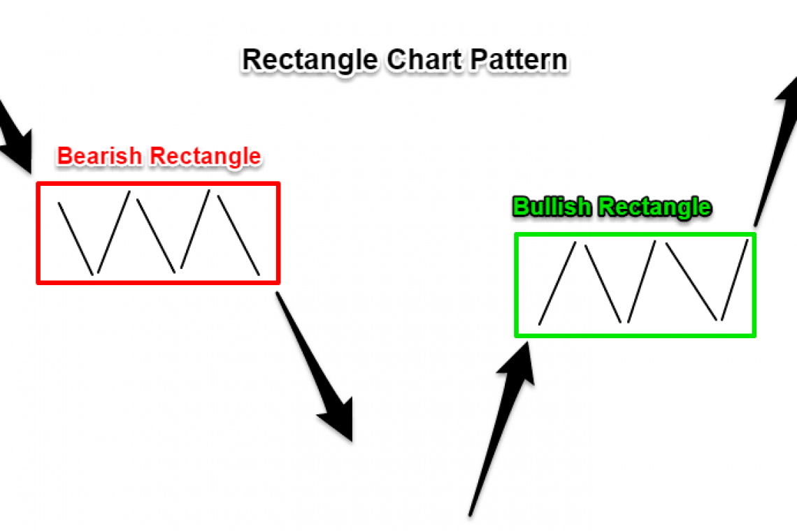 Rectangular trading pattern - geometric tools for earning