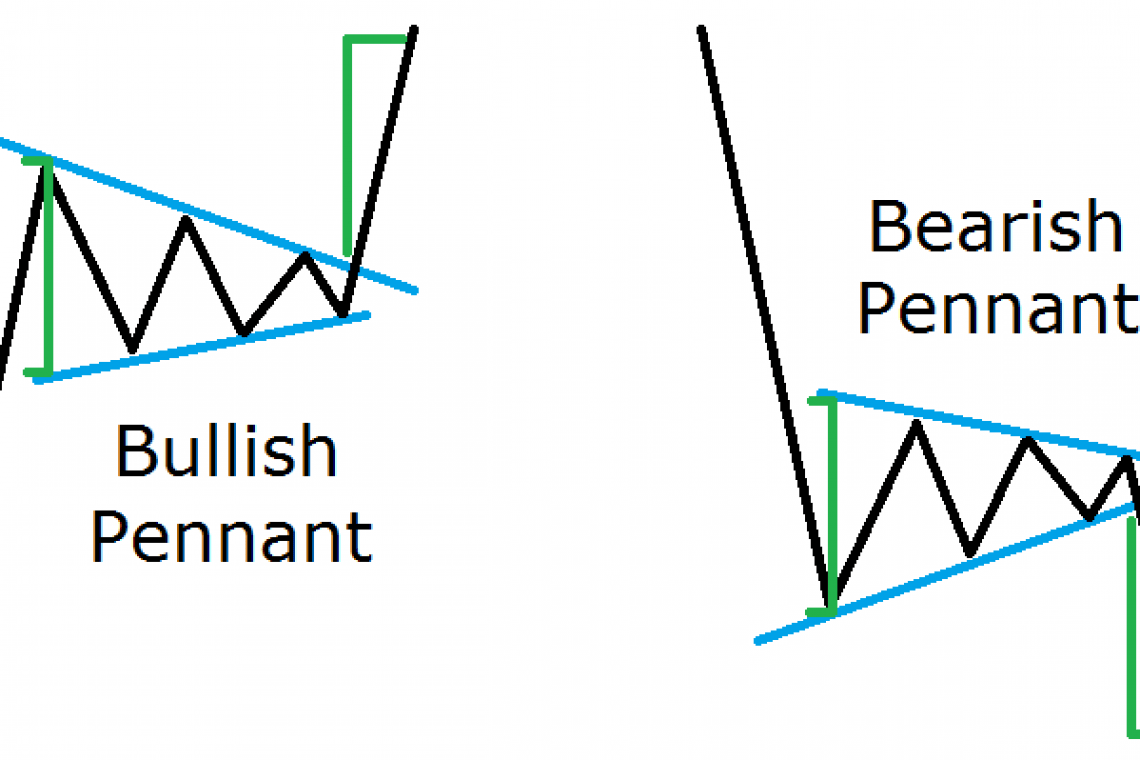 Forex bearish pennant