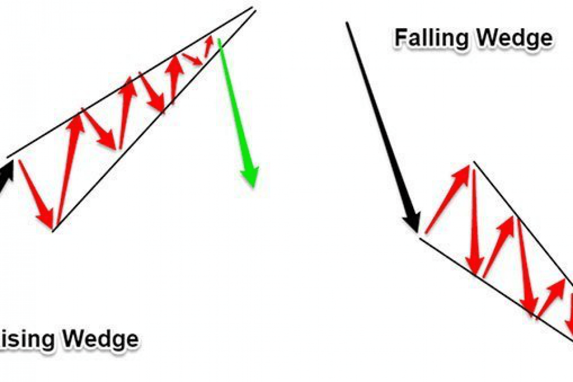 Rising and fallling wedges