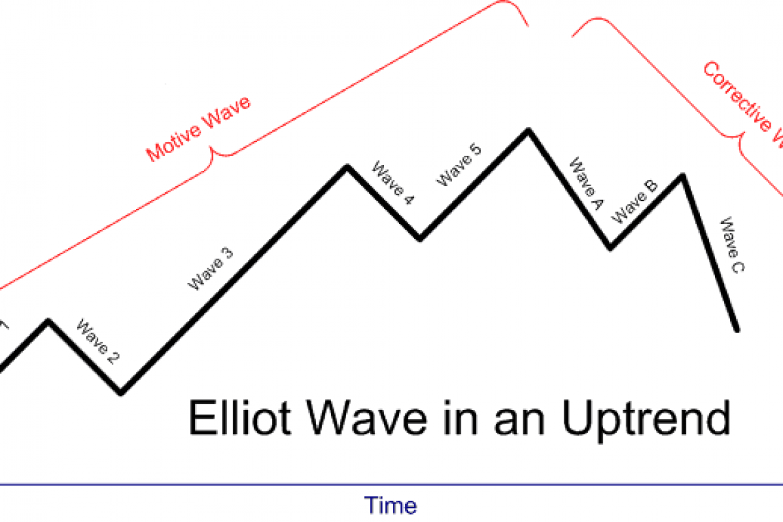 Elliott impulse waves - easy and understandable.