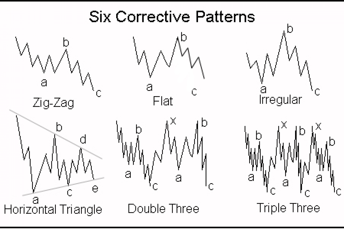 Corrective Elliott waves - explanation