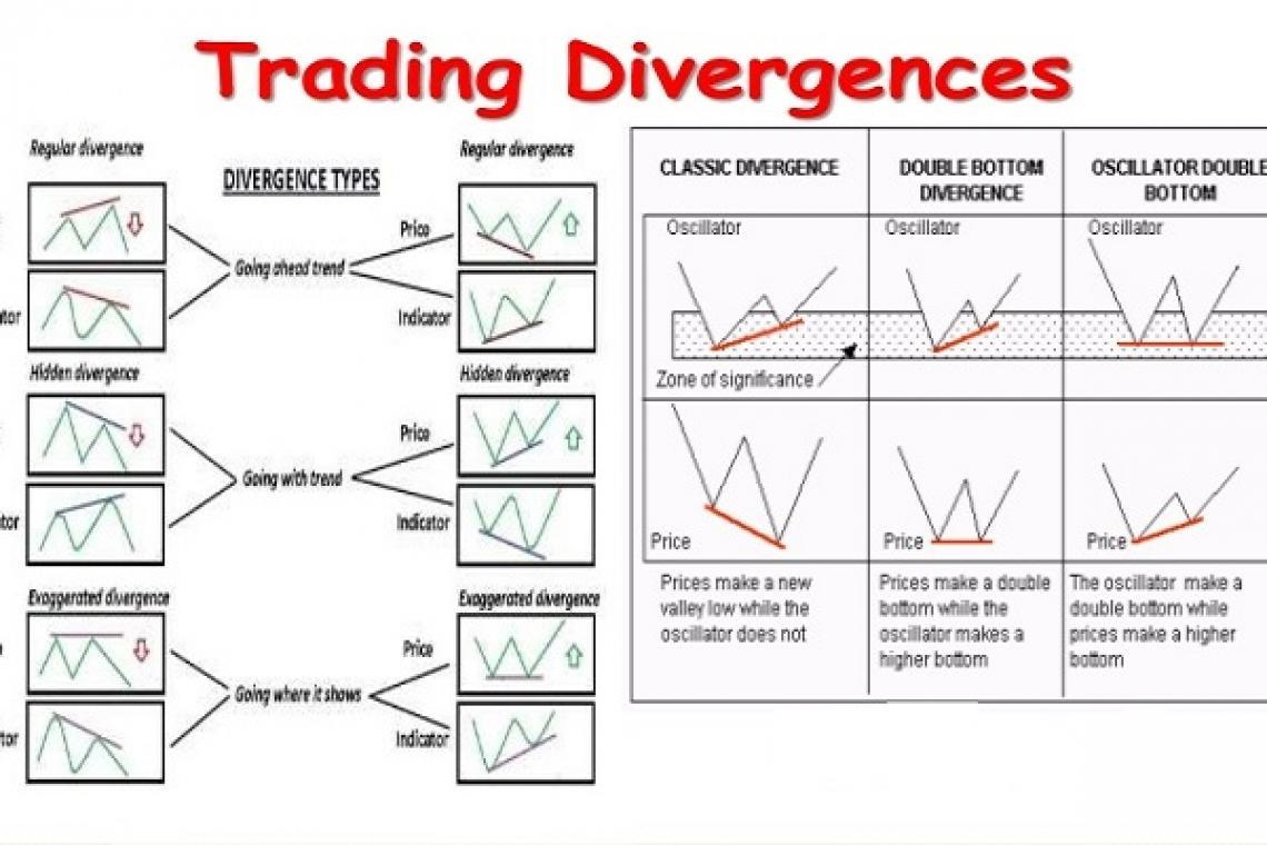 How not to enter a trade too early on divergence trading?