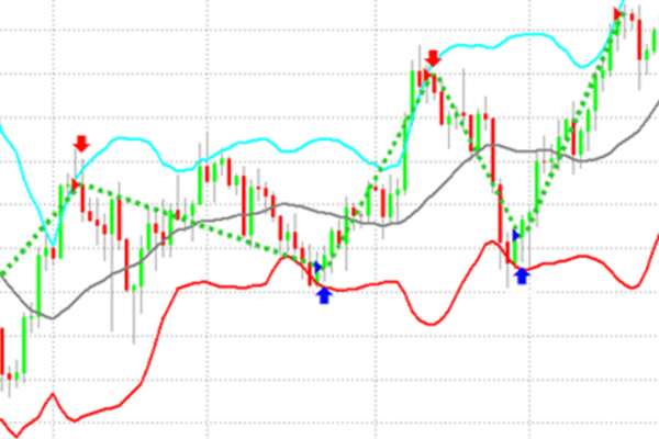 Bollinger bands and trending markets - how does the duo work?