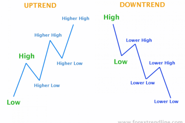 Retracements and reversals - how to deal with the two?
