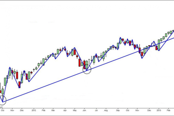 Trend lines and breakouts