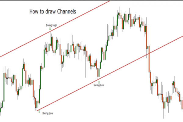 Trade channels in trend brekout.