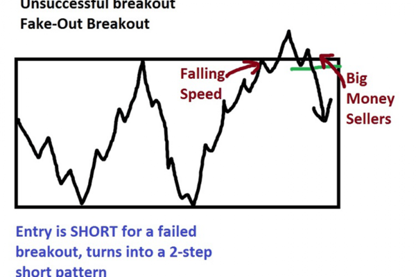 Trading fakeouts: strategy
