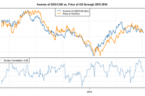 CAD + oil = polar opposite charts