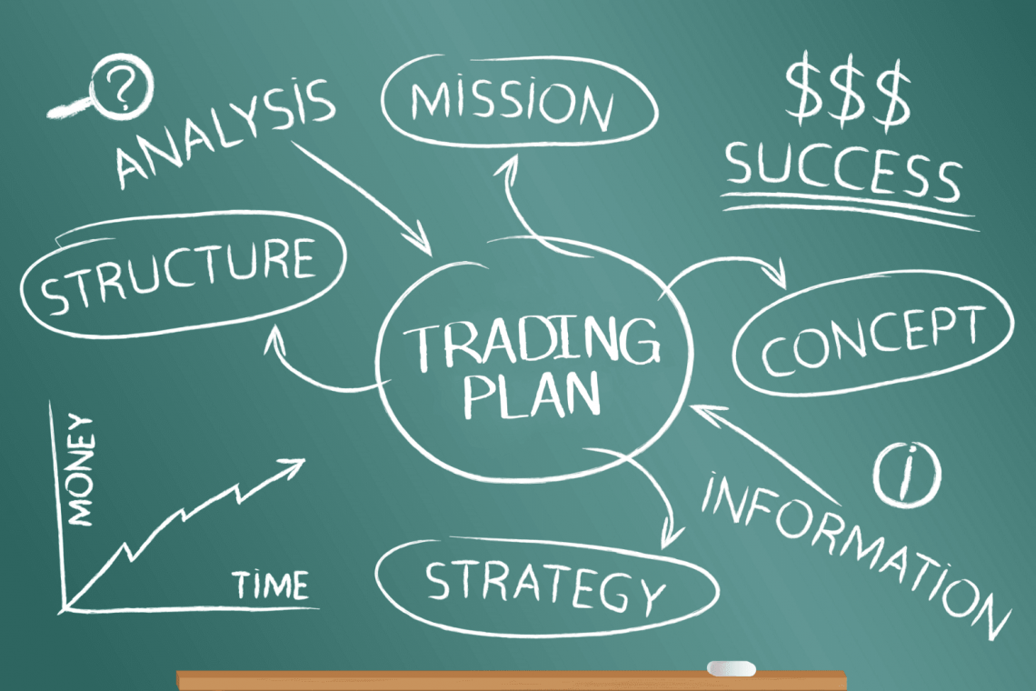 Introduction into trading plans