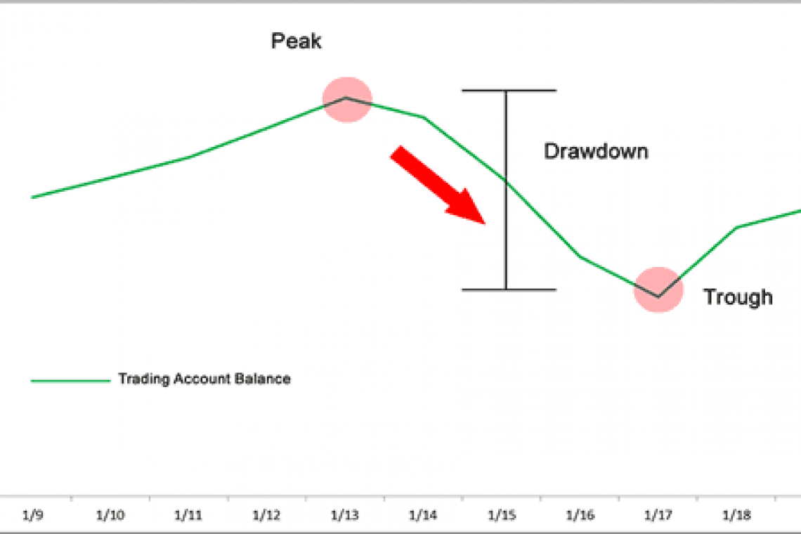 Drawdowns - ENEMY SPOTTED!